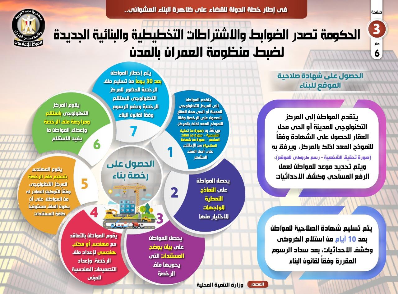 الضوابط والاشتراطات التخطيطية والبنائية الجديدة  (6)