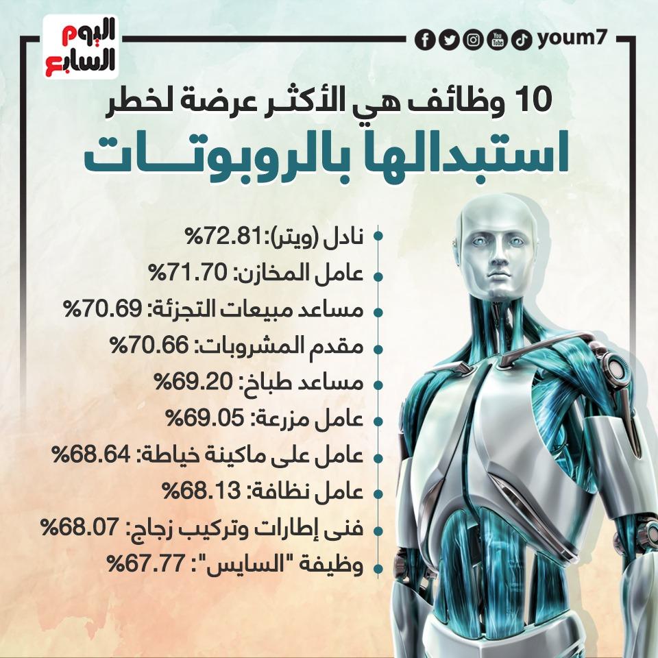 الوظائف الأكثر عرضة لخطر استبدالها بالروبوتات