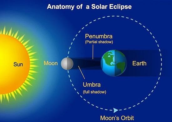 مخطط تفصيلي لظاهرة كسوف الشمس