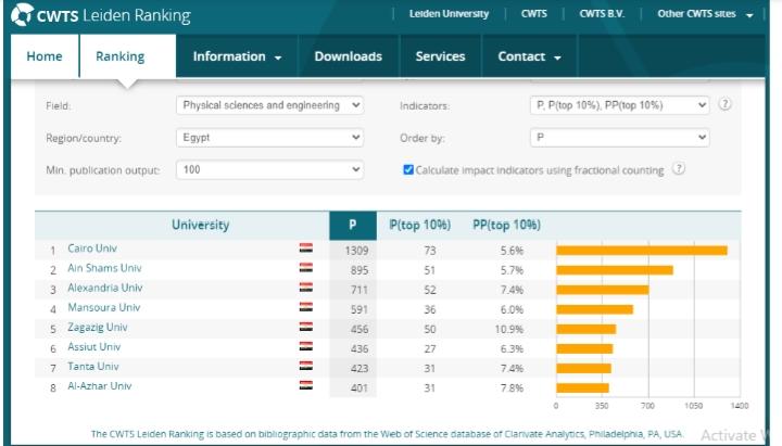 ترتيب جامعة القاهرة بالتصنيف الهولندى ليدن (3)
