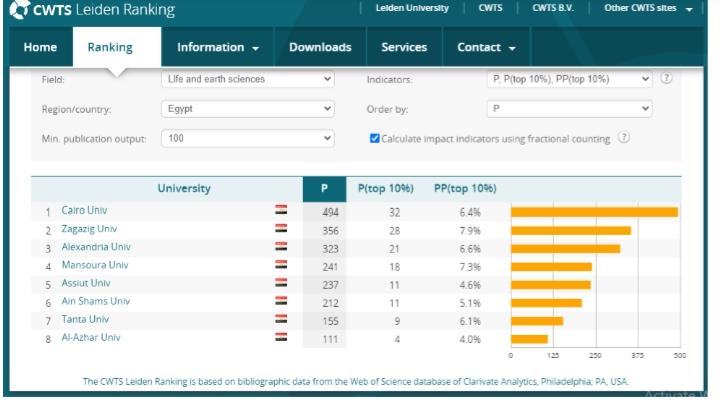 ترتيب جامعة القاهرة بالتصنيف الهولندى ليدن (2)