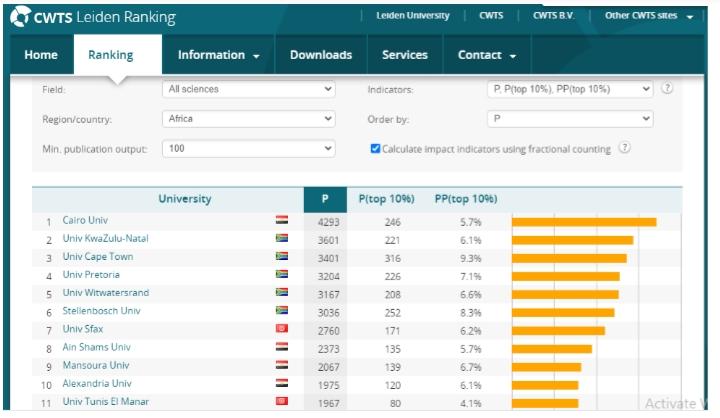 ترتيب جامعة القاهرة بالتصنيف الهولندى ليدن (8)