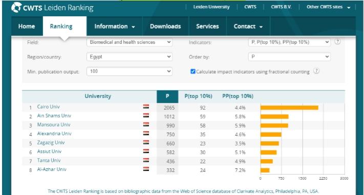 ترتيب جامعة القاهرة بالتصنيف الهولندى ليدن (5)