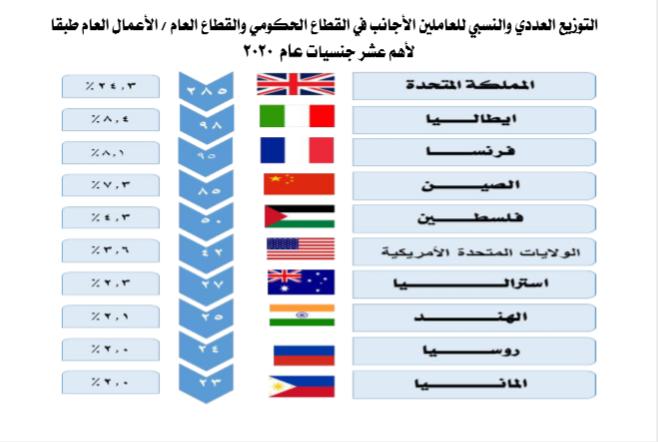 10 جنسيات تسيطر على سوق العمالة الأجنبية فى مصر