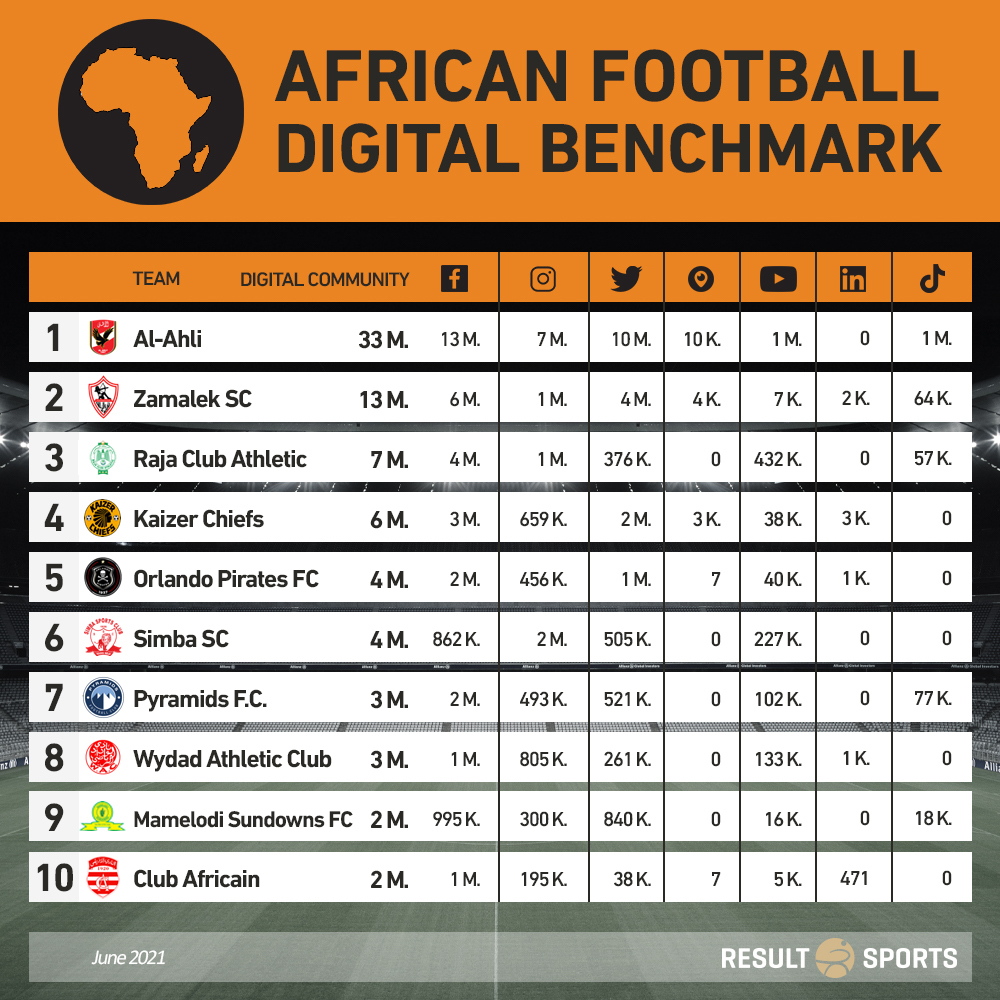 Al-Ahly is the most followed player in Africa