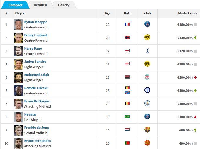 أغلى 10 لاعبين في العالم