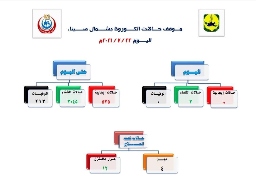 تسجيل صفر إصابات ووفيات بكورونا و3 حالات شفاء بشمال سيناء