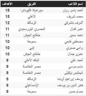 هدافو الدورى المصري