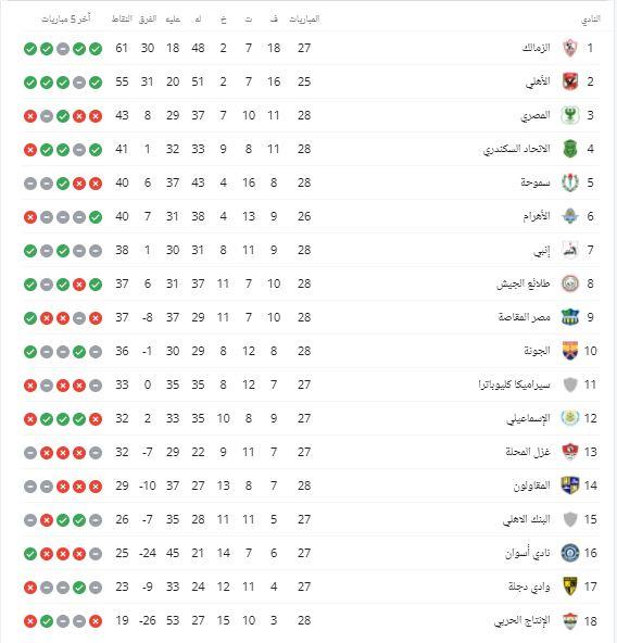 جدول ترتيب الدورى المصري