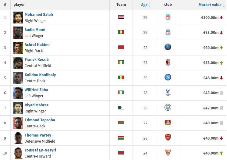 أغلى 10 لاعبي في أمم أفريقيا