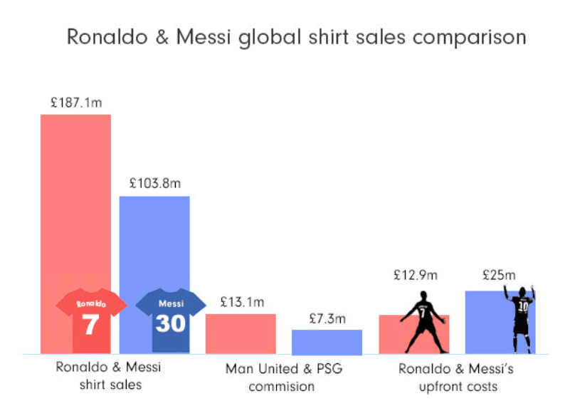 Comparison of Messi and Ronaldo shirts