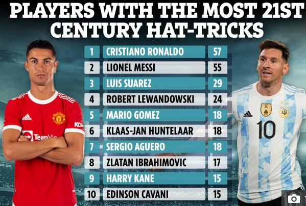 Most hat-trick players