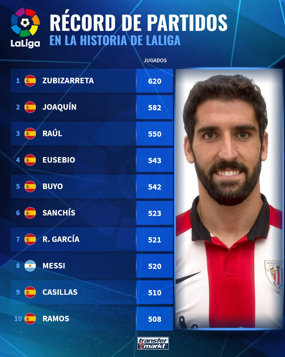 The most participating players in the Spanish League
