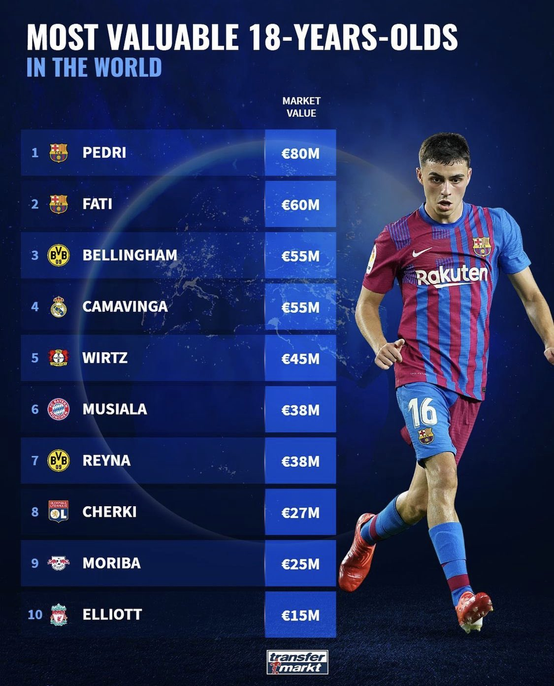 The 10 most expensive 18-year-old players