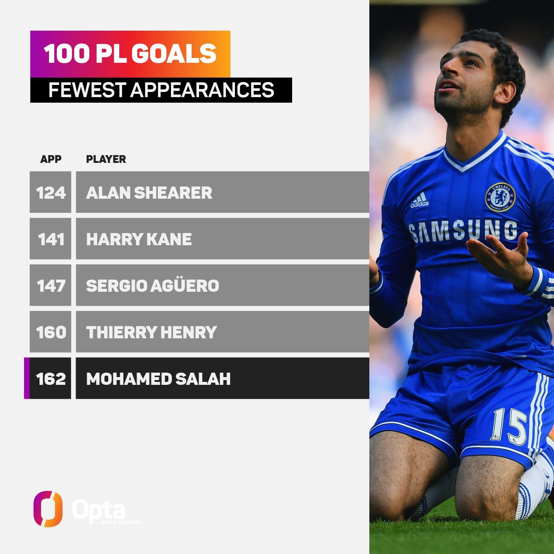 محمد صلاح خامس أسرع لاعب يدخل نادى المائة فى الدوري الانجليزي