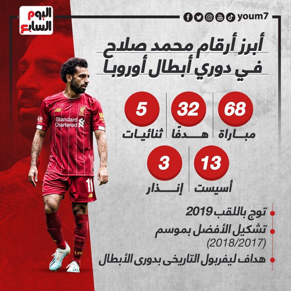 Mohamed Salah numbers in the Champions League