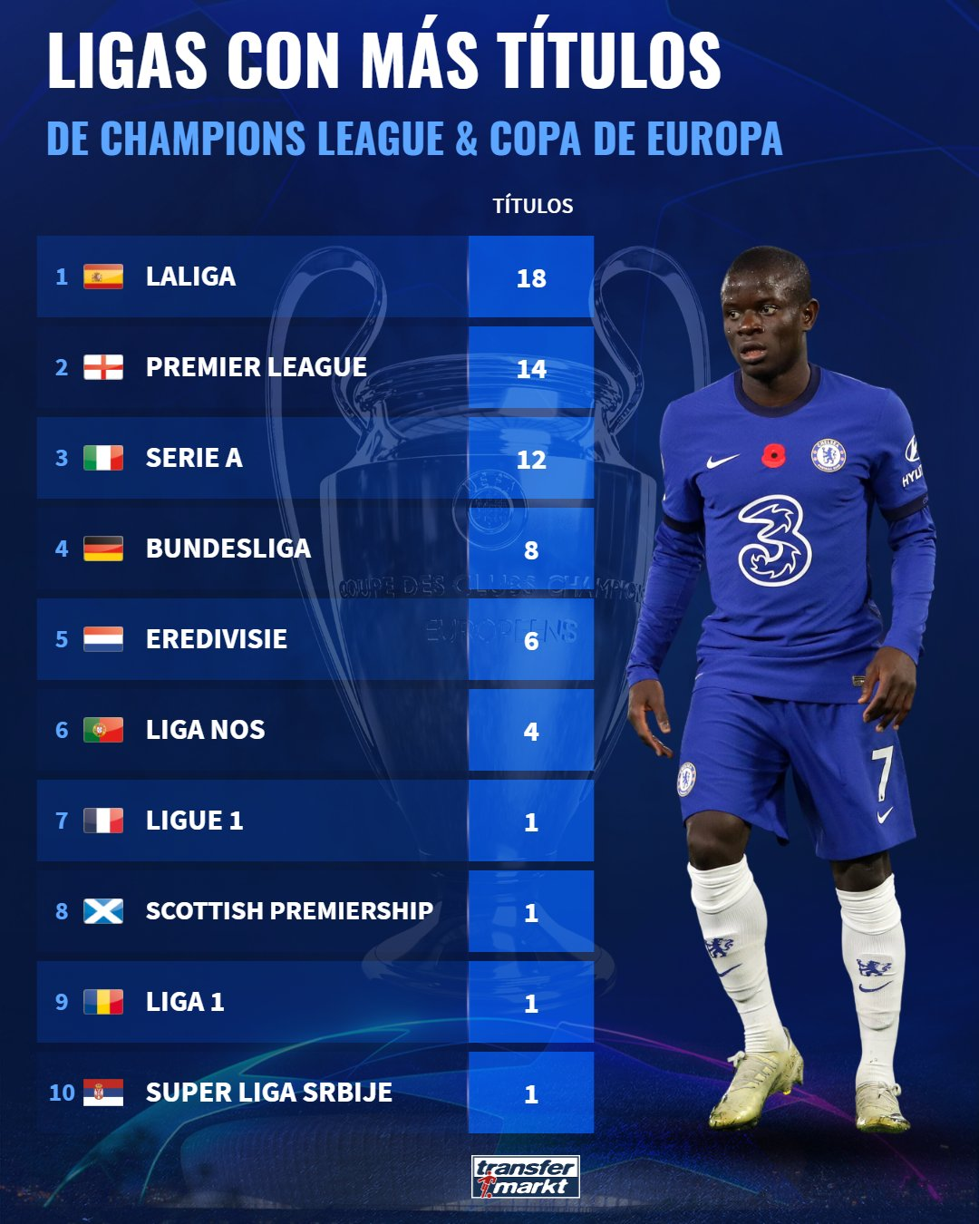 Leagues with the most trophies in the Champions League