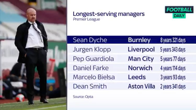 Tallest coaches with their teams in the Premier League