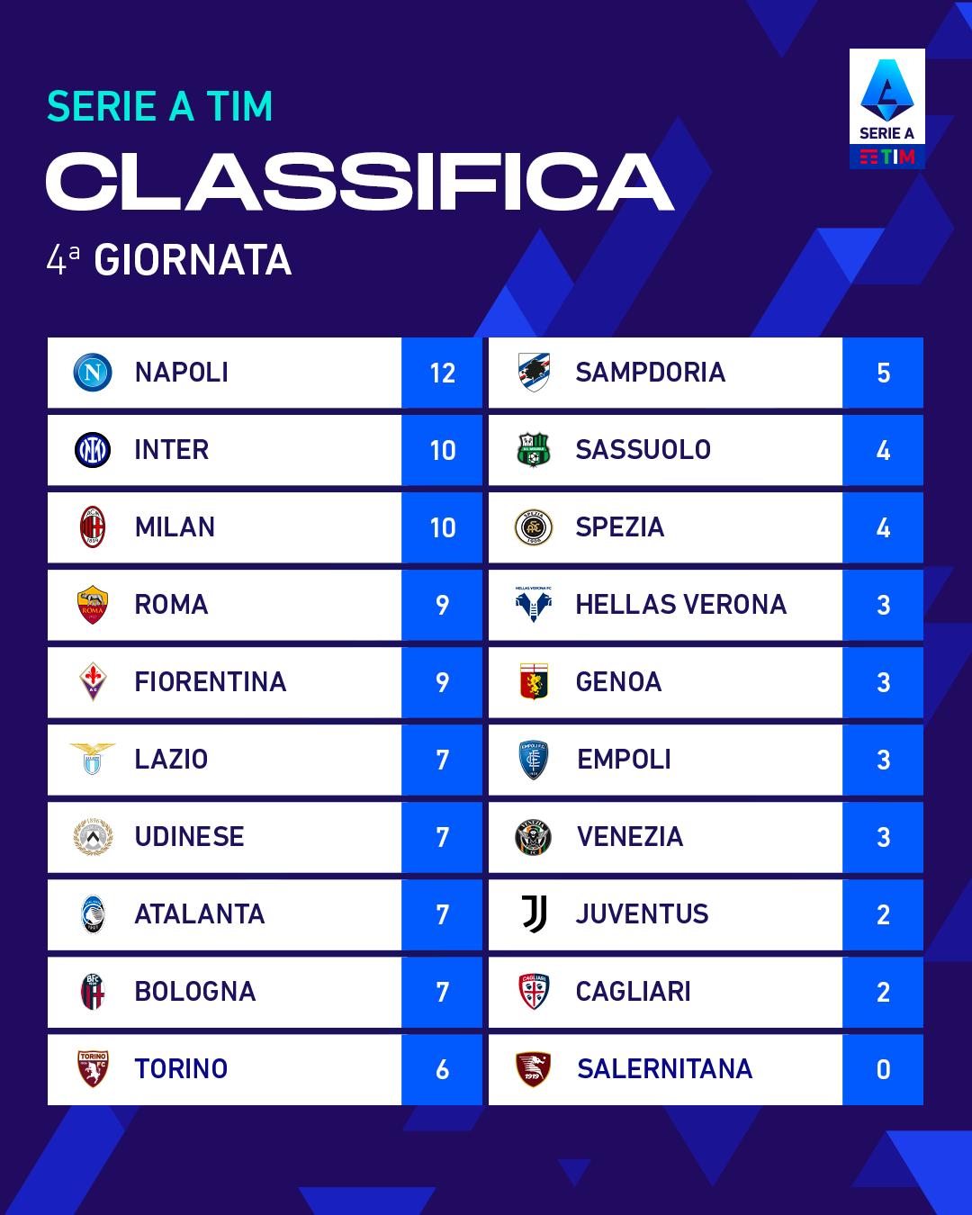 Italian league standings