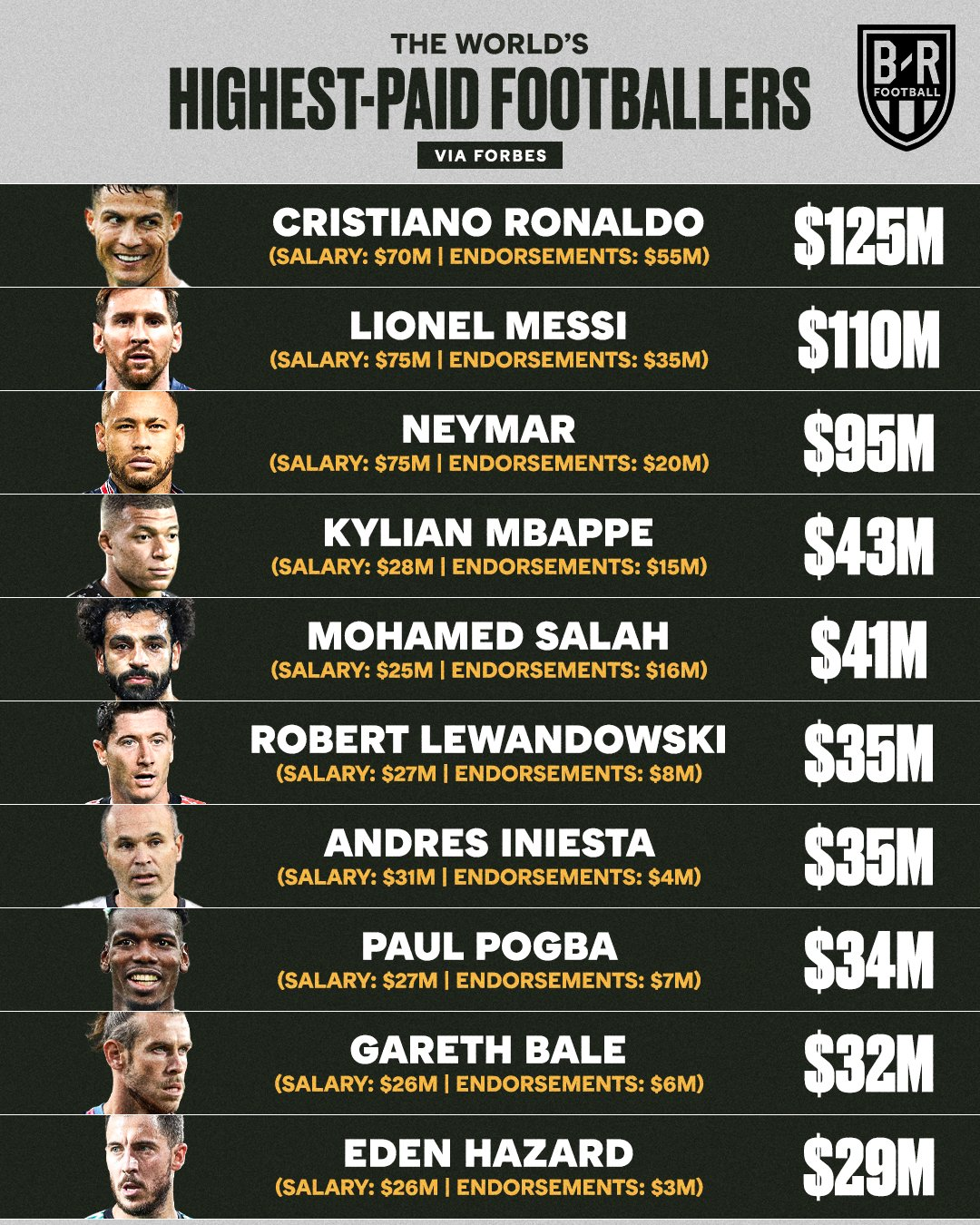 The 10 highest salaries in the world for soccer players