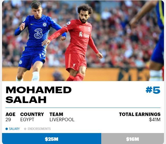 Mohamed Salah is the fifth highest paid player in the world