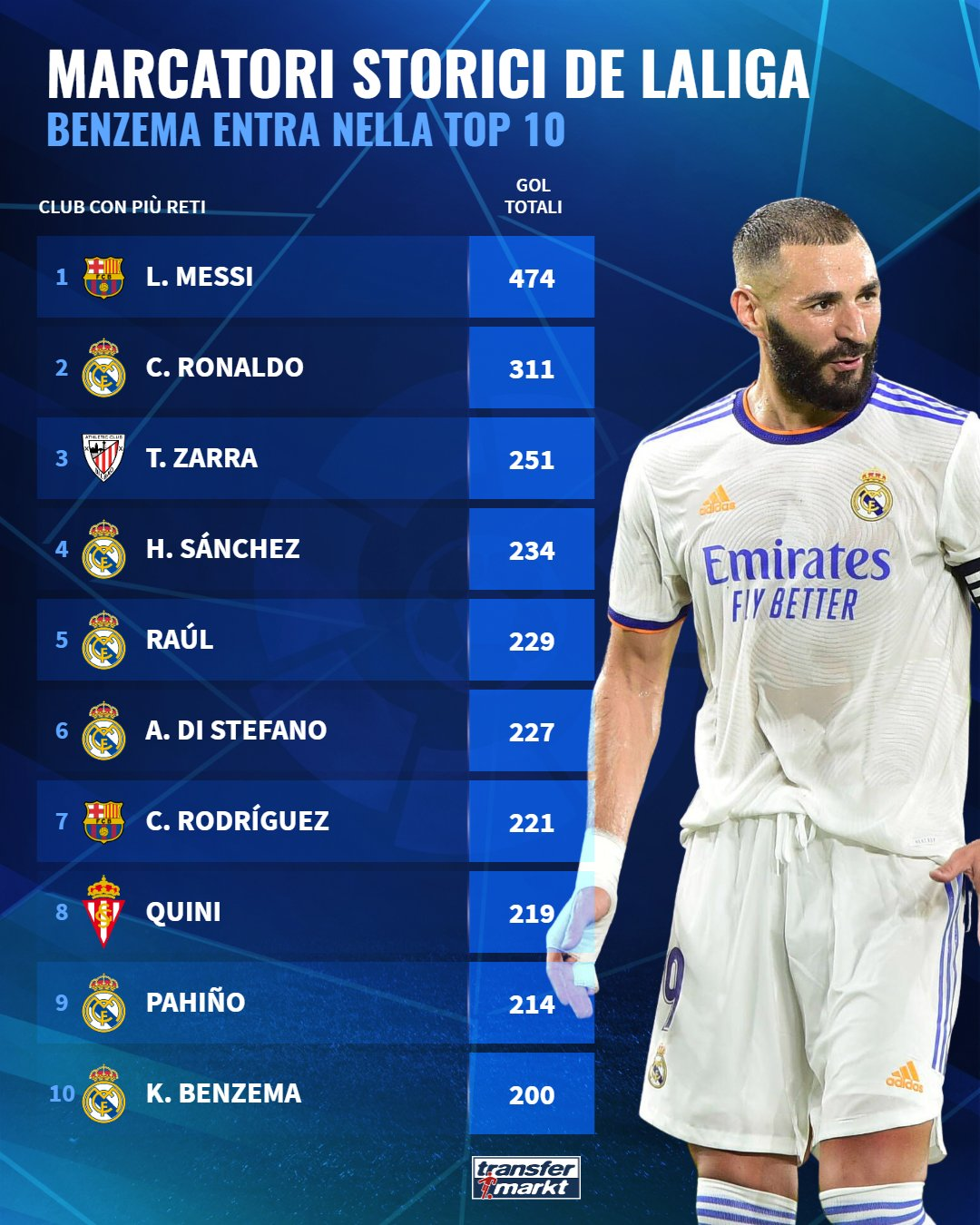 The top 10 scorers in the history of the Spanish League after Karim Benzema joined the list