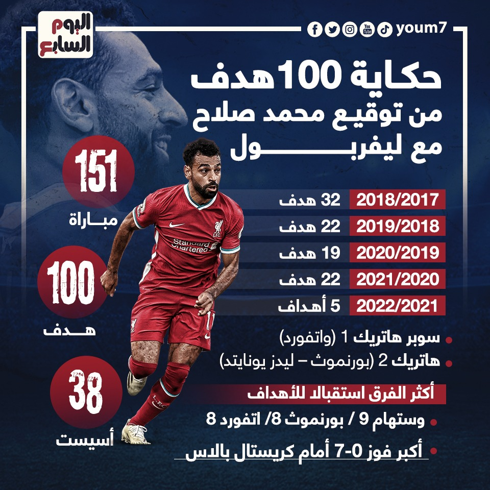 Mohamed Salah reaches 100 league goals with Liverpool