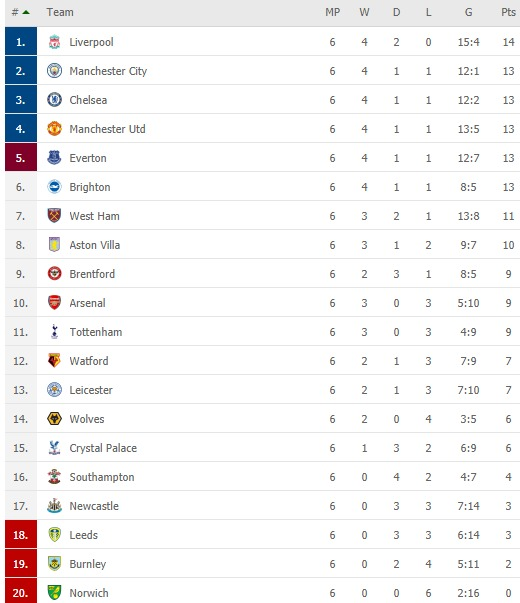 English Premier League standings after Brighton vs Crystal Palace