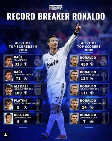 Ronaldo numbers according to Transfer Market