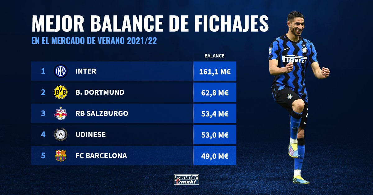 The club with the most money in Mercato