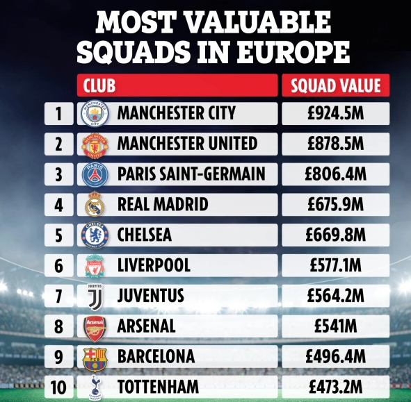 The 10 most expensive clubs in Europe