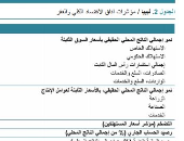 معدل الناتج المحلى الإجمالى فى ليبيا - المصدر البنك الدولى