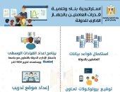 استراتيجية بناء وتنمية قدرات العاملين بالدولة