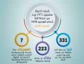 دراسة تحليلية لمضمون أعداد صحيفة النبأ الداعشية الإرهابية
