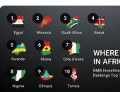 تصيف البنك للدول الافريقية