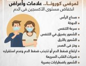 علامات وأعراض انخفاض مستوى الأكسجين فى الدم