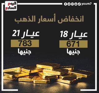 أسعار الذهب اليوم تتراجع 3 جنيهات.. وعيار 21 يسجل 783 جنيها للجرام