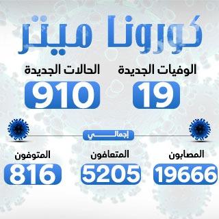الصحة: تسجيل 789 حالة إيجابية جديدة بفيروس كورونا.. و14 حالة وفاة
