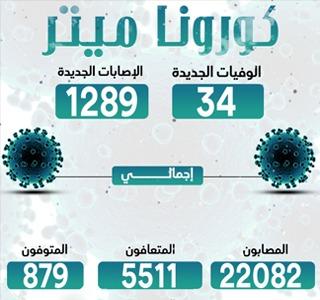 الصحة: تسجيل 1289 إصابة جديدة بفيروس كورونا و34 وفاة وتعافى 152 مصابًا