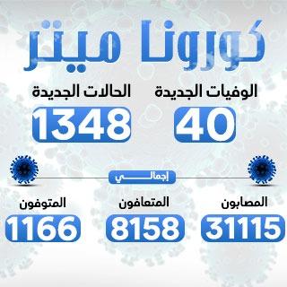 الصحة: تسجيل 1079 حالة إيجابية جديدة بفيروس كورونا.. و36 حالة وفاة