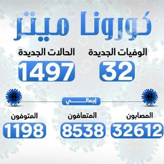 الصحة: تسجيل 1497 إصابة جديدة بفيروس كورونا و32 وفاة وتعافى 380 مصابًا