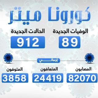 الصحة: تسجيل 912 إصابة جديدة بفيروس كورونا ووفاة 89 وتعافى 543 مصابًا