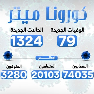 الصحة: تسجيل 1324 إصابة جديدة بفيروس كورونا و79 وفاة وتعافى 413 مصابًا