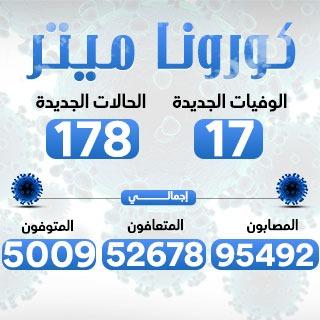 الصحة: تسجيل 178 إصابة جديدة بفيروس كورونا و17 وفاة وتعافى 1006 مصابين