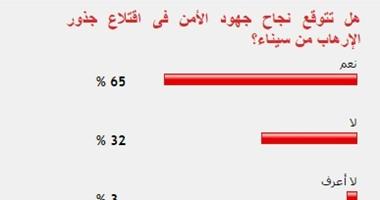 65% من القراء يتوقعون نجاح الأمن فى اقتلاع جذور الإرهاب من سيناء