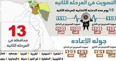 خريطة المرحلة الثانية من الانتخابات.. 2872 مرشحا يتنافسون على 222 مقعدا فرديا فى 102 دائرة بـ 13 محافظة.. و195 فى 4 قوائم بقطاعين.. و27 مليونا و503 آلاف و913 ناخبا لهم حق التصويت.. وبدء الدعاية غدا