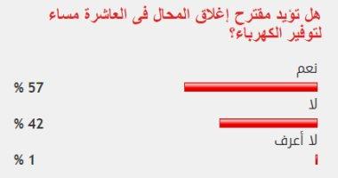 57% من القراء يؤيدون مقترح إغلاق المحال فى الـ10 مساء توفيرا للكهرباء