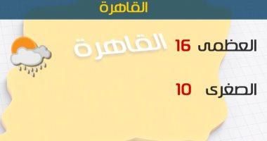 الأرصاد: طقس اليوم شديد البرودة ليلا.. والصغرى فى القاهرة 10