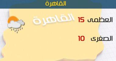الأرصاد: أمطار رعدية على السواحل الشمالية.. والصغرى بالقاهرة 10 درجات