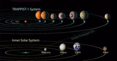 """بالصور.. كل ما تحتاج معرفته عن نجم """"ترابيست"""" الجديد وكواكبه السبعة.. العلماء يتوقعون وجود حياة على ثلاثة من كواكبه.. ودراجات الحرارة من 0 لـ100.. وتلسكوب """"سبيتزر"""" وراء الاكتشاف الأهم لناسا"""